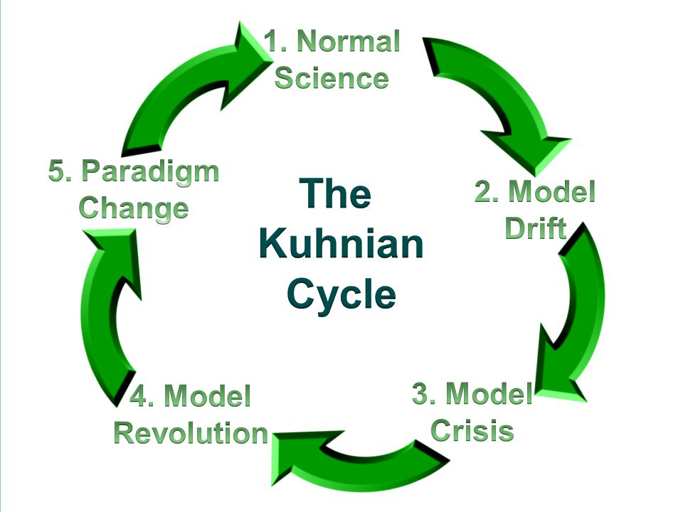 The Kuhnian Cycle 1. Normal Science 5. Paradigm Change 2. Model Drift