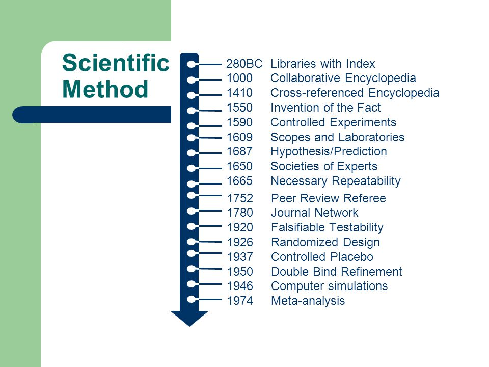 Scientific Method 280BC Libraries with Index