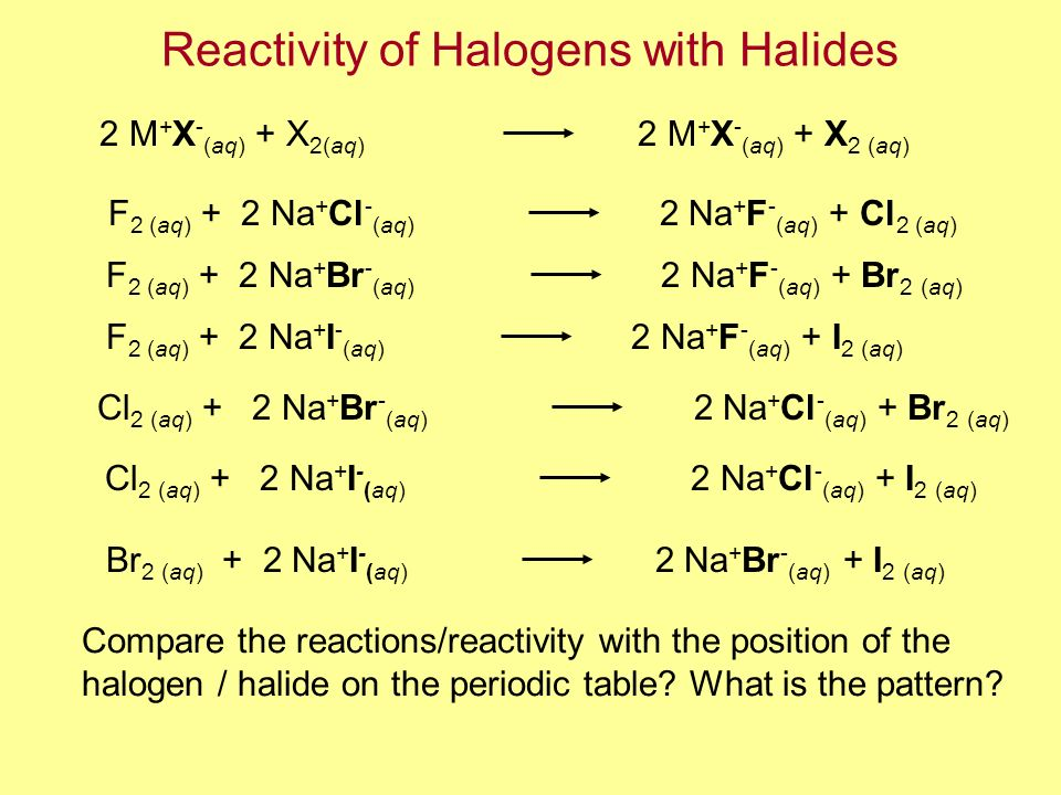 Reactivity of Halogens with Halides