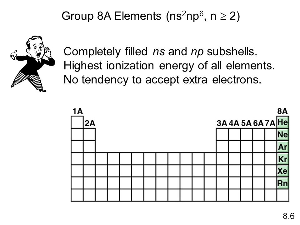 Group 8A Elements (ns2np6, n  2)