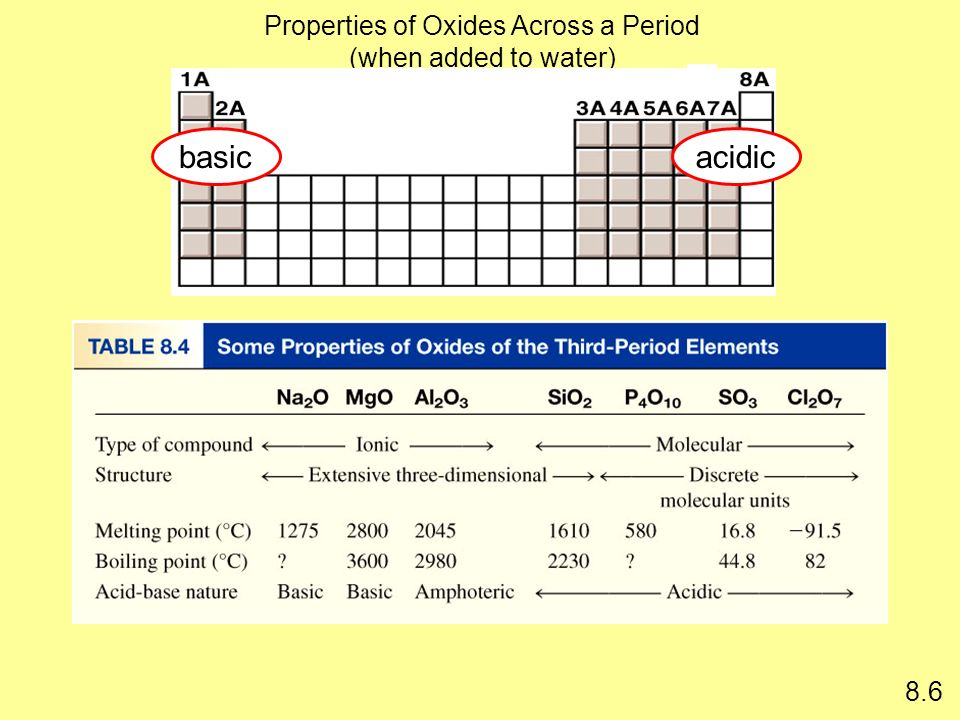 Properties of Oxides Across a Period