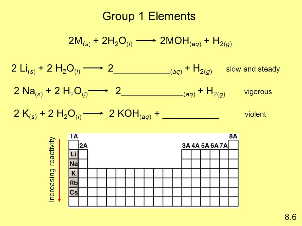Group 1 Elements 2M(s) + 2H2O(l) 2MOH(aq) + H2(g)