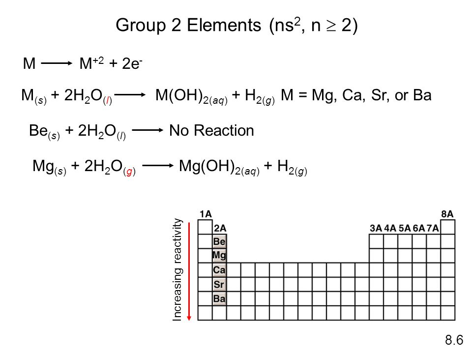 Group 2 Elements (ns2, n  2) M M+2 + 2e-