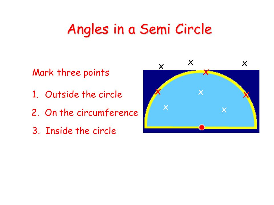 Angles in a Semi Circle x x x x x x Mark three points