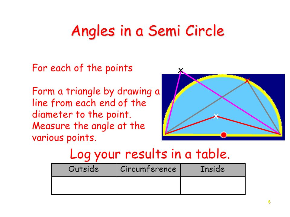 Angles in a Semi Circle Log your results in a table.