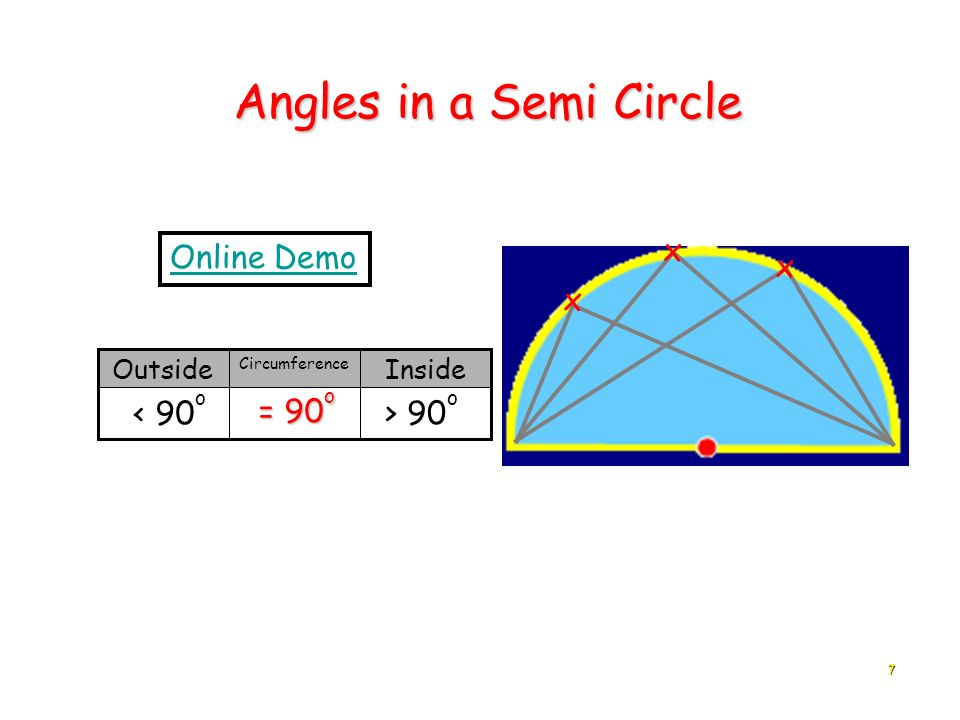 Angles in a Semi Circle x Online Demo x x < 90o = 90o > 90o