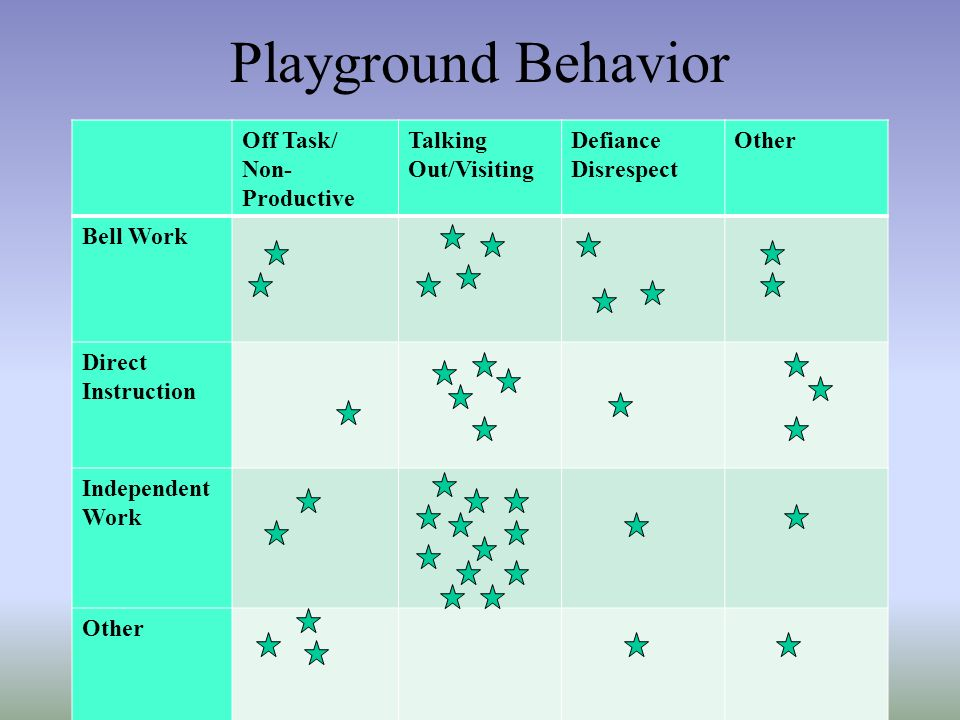 Playground Behavior Off Task/ Non-Productive Talking Out/Visiting