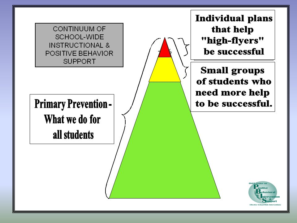 Individual plans that help. high-flyers be successful. Small groups. of students who. need more help.