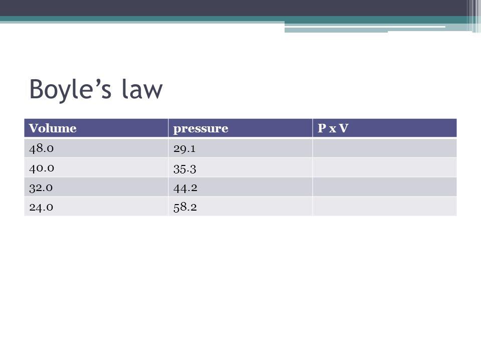 Boyle's law Volume pressure P x V 48.0 29.1 40.0 35.3 32.0 44.2 24.0