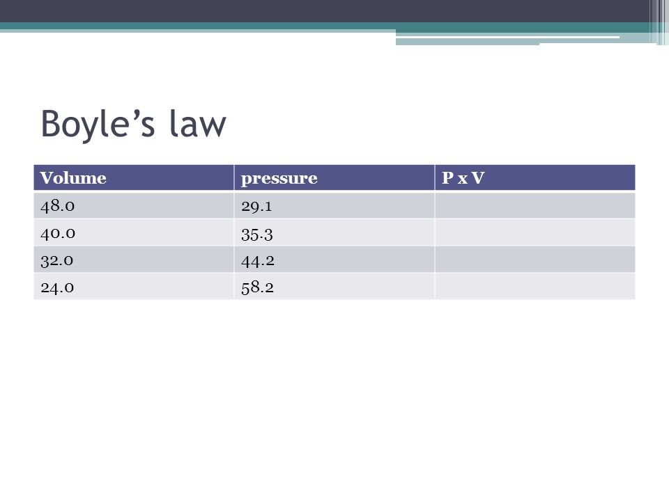 Boyle's law Volume pressure P x V