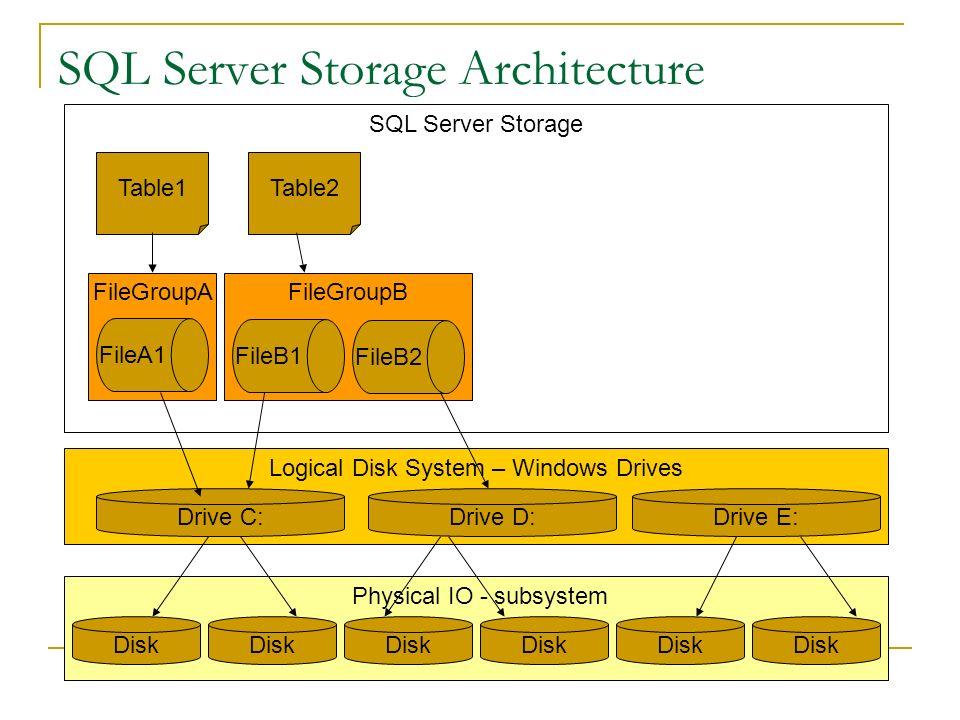 SQL Server Storage Architecture