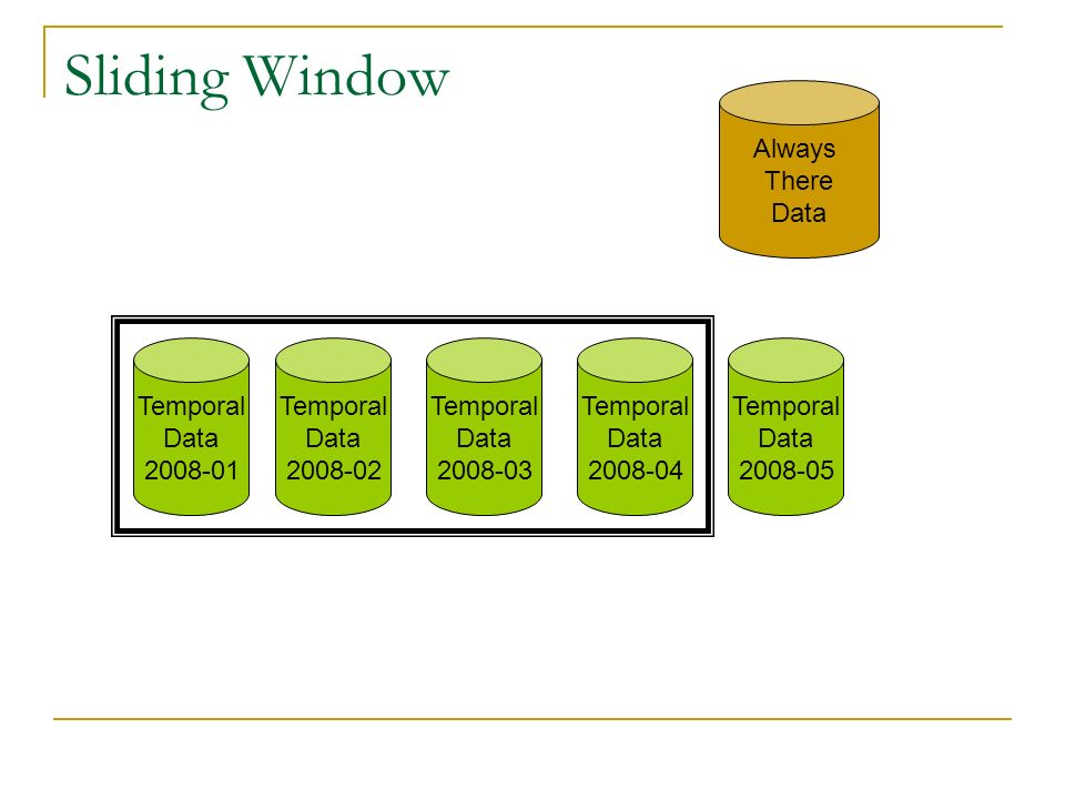 Sliding Window Always There Data Temporal Data 2008-01 Temporal Data