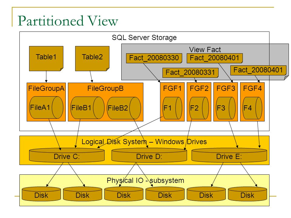 Partitioned View SQL Server Storage View Fact Table1 Table2