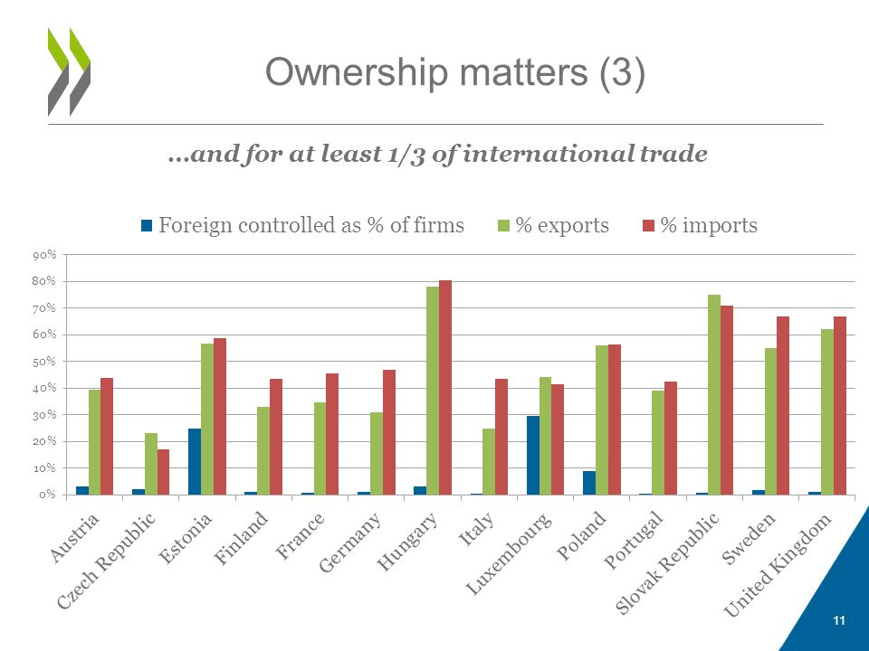 …and for at least 1/3 of international trade