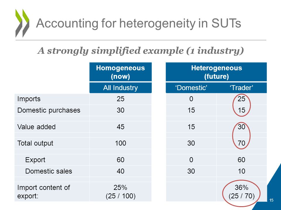 Accounting for heterogeneity in SUTs