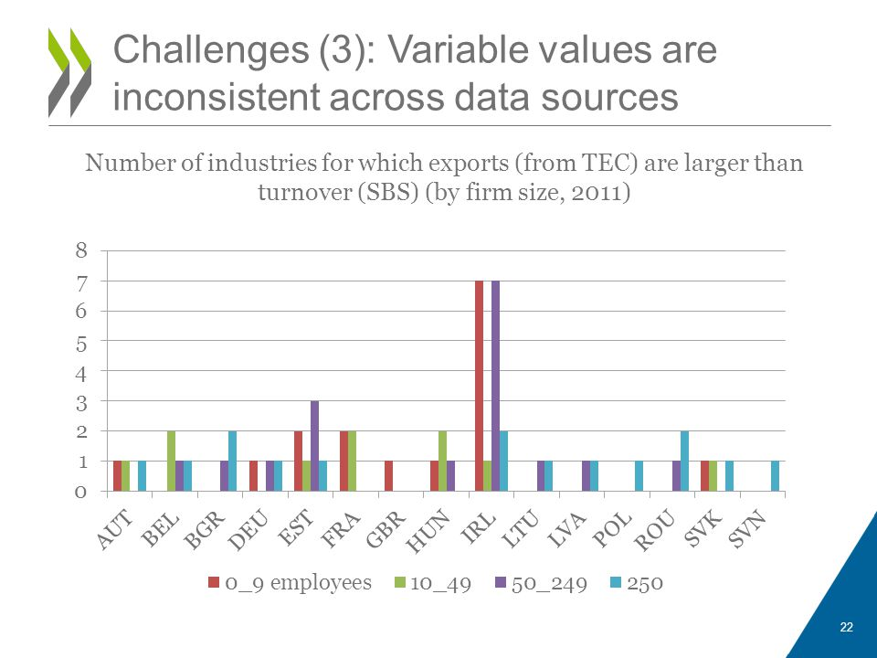 Challenges (3): Variable values are inconsistent across data sources