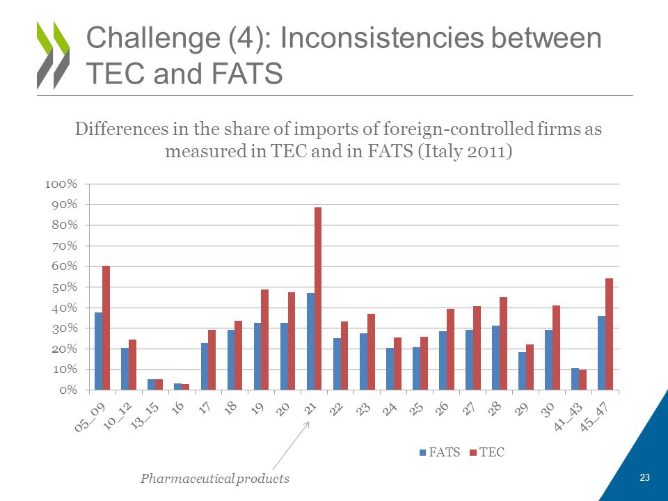 Challenge (4): Inconsistencies between TEC and FATS