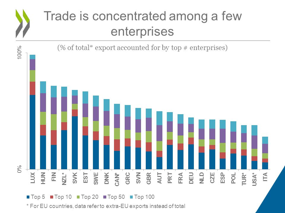 Trade is concentrated among a few enterprises