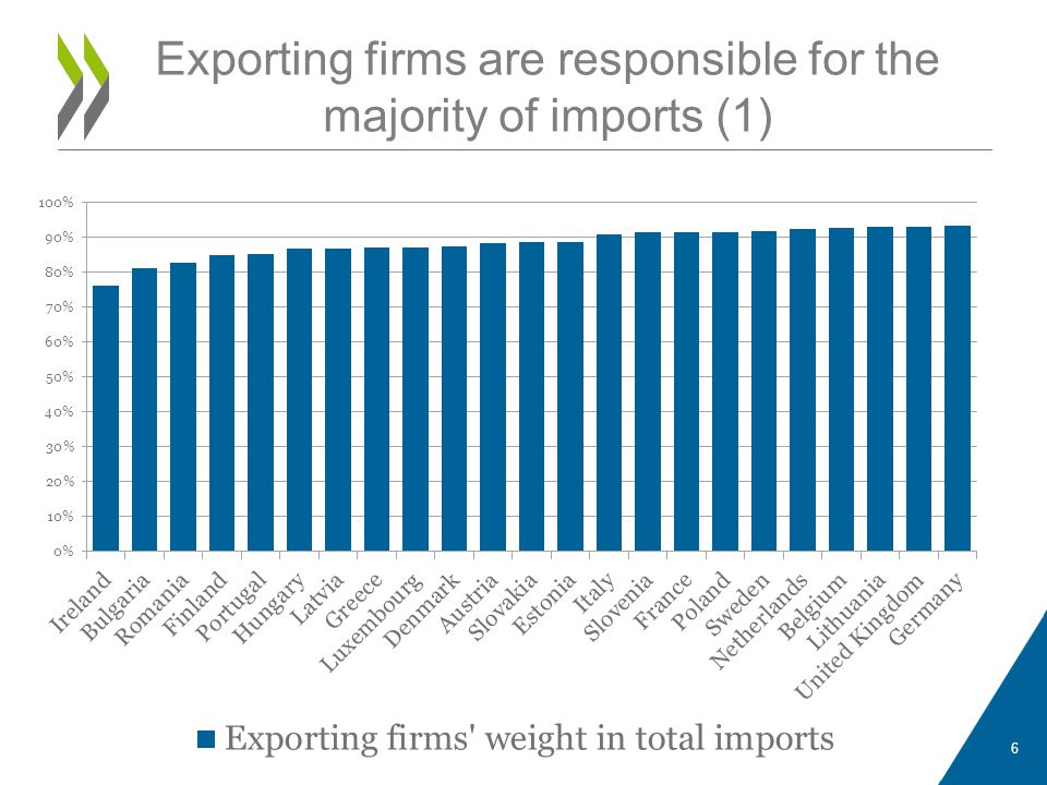 Exporting firms are responsible for the majority of imports (1)