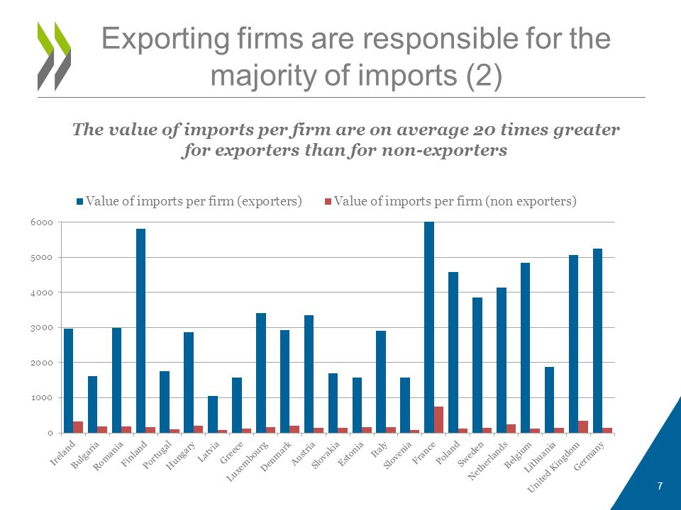 Exporting firms are responsible for the majority of imports (2)