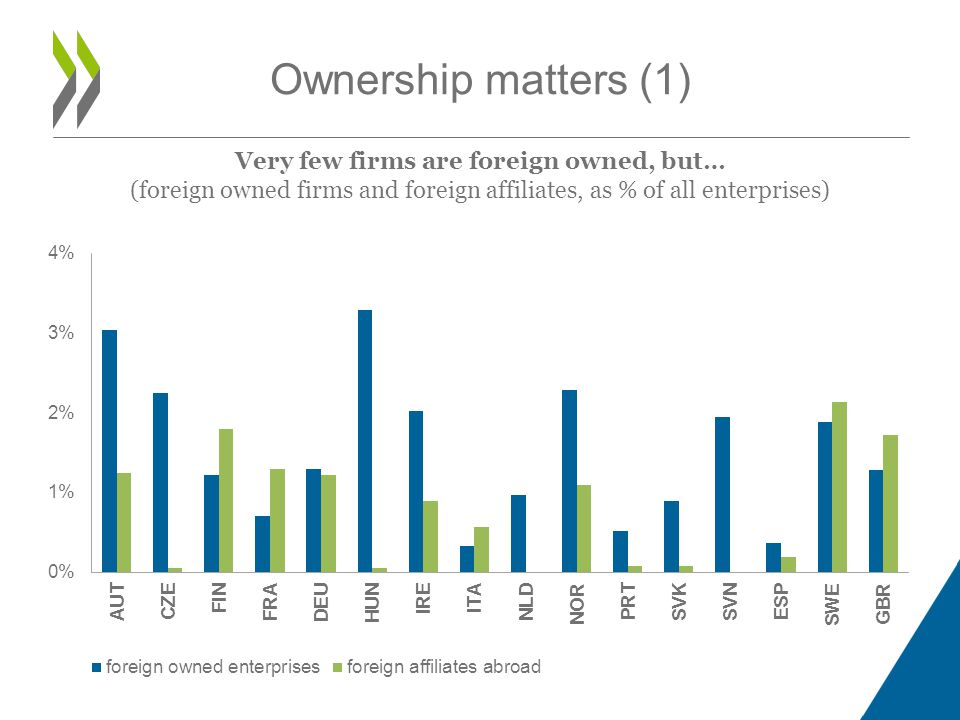 Very few firms are foreign owned, but…