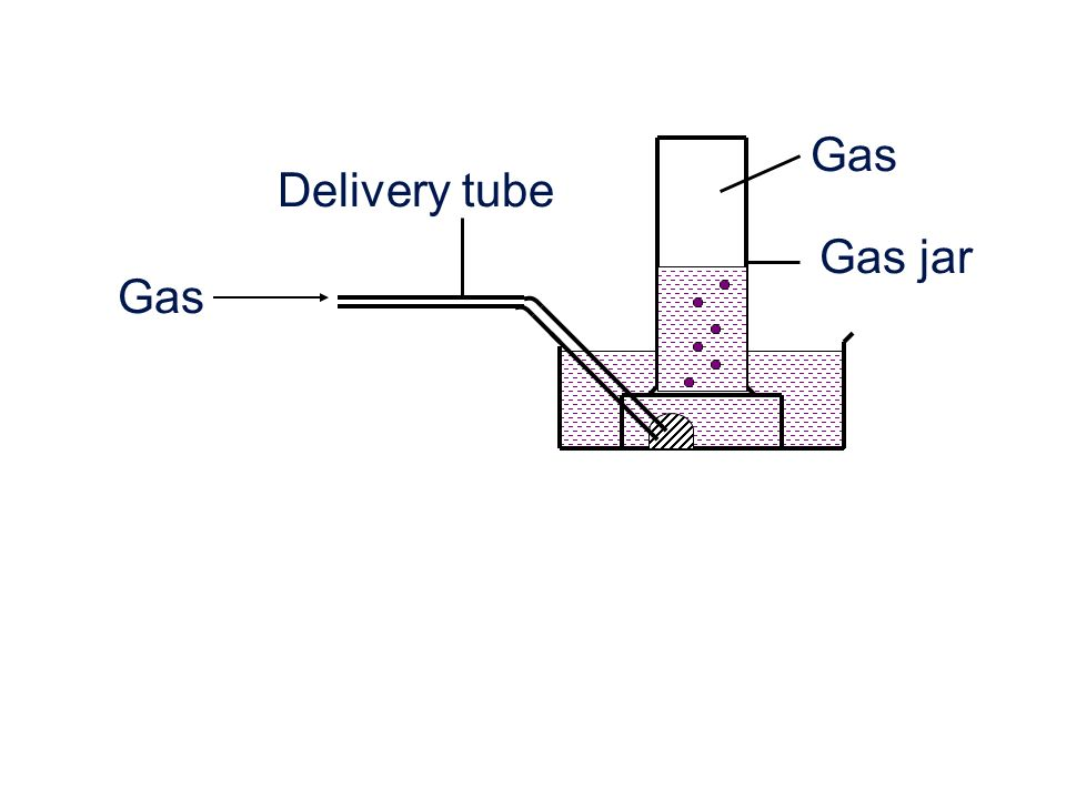 Delivery tube Gas Gas jar