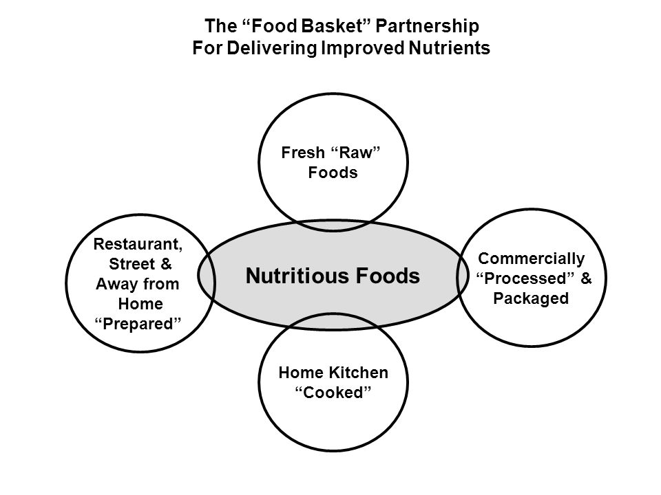 The Food Basket Partnership For Delivering Improved Nutrients
