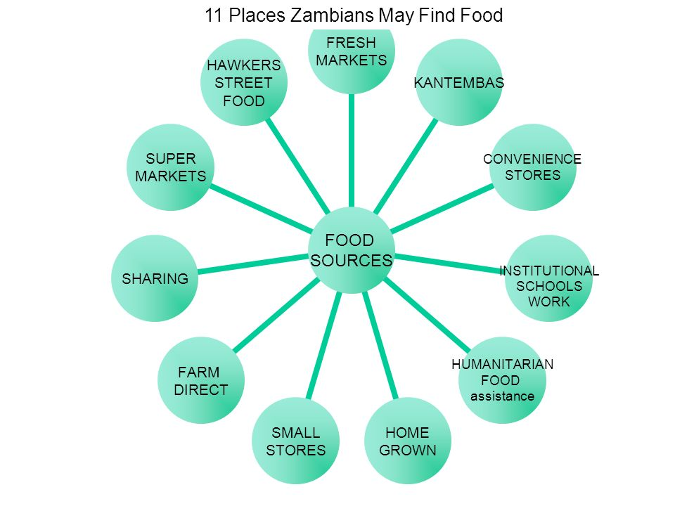 11 Places Zambians May Find Food