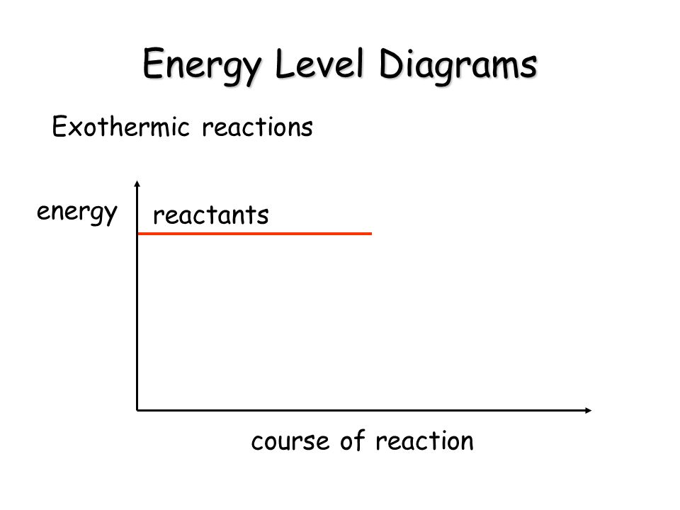 Energy Level Diagrams Exothermic reactions energy reactants