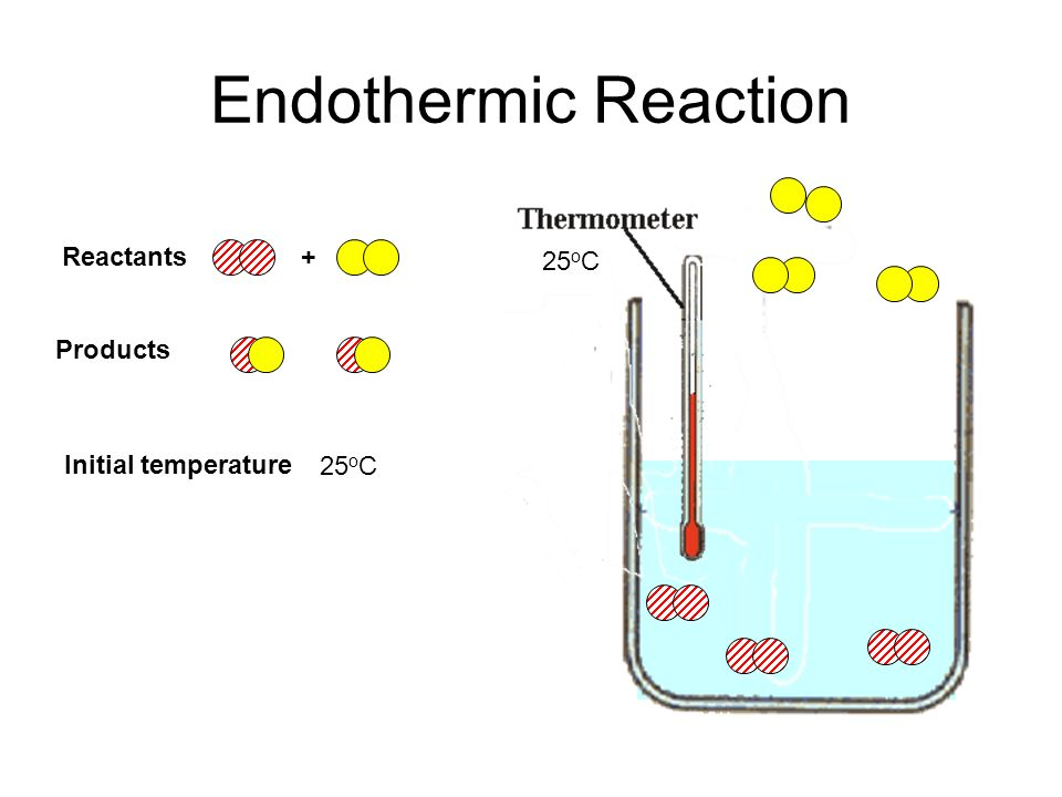 Endothermic Reaction Reactants + 25oC Products 25oC