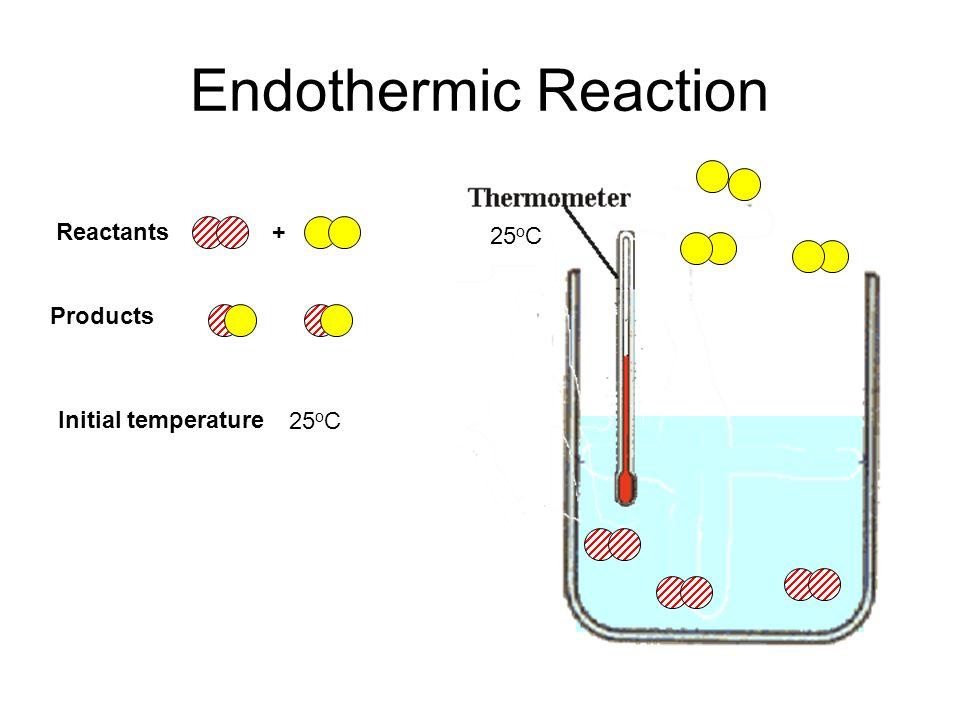 Endothermic Reaction Reactants + 25oC Products 25oC