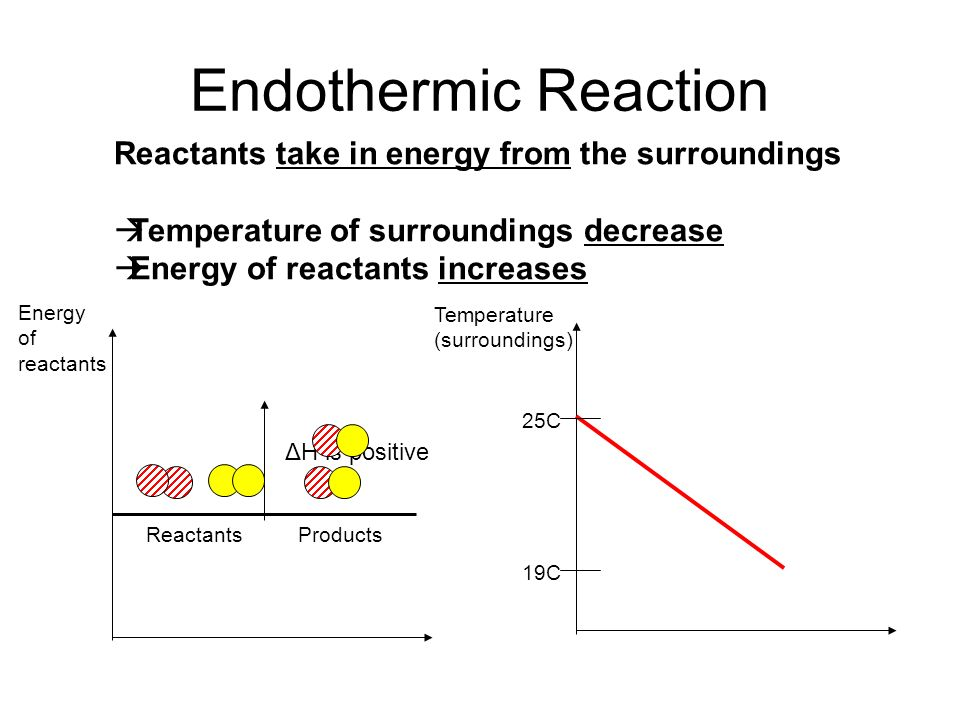 Endothermic Reaction Reactants take in energy from the surroundings