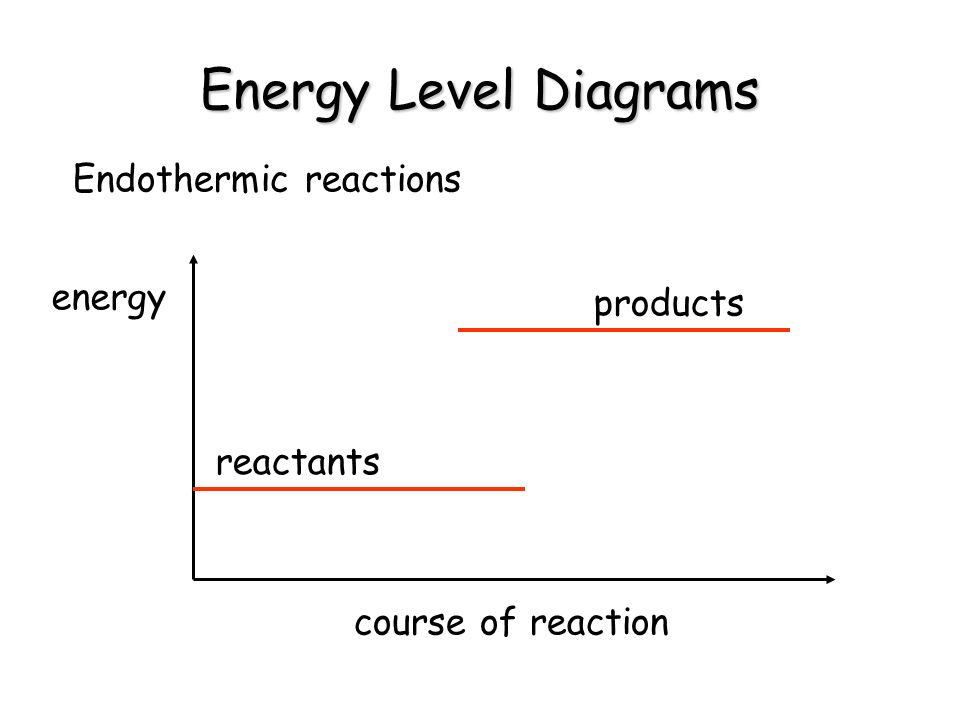 Energy Level Diagrams Endothermic reactions energy products reactants