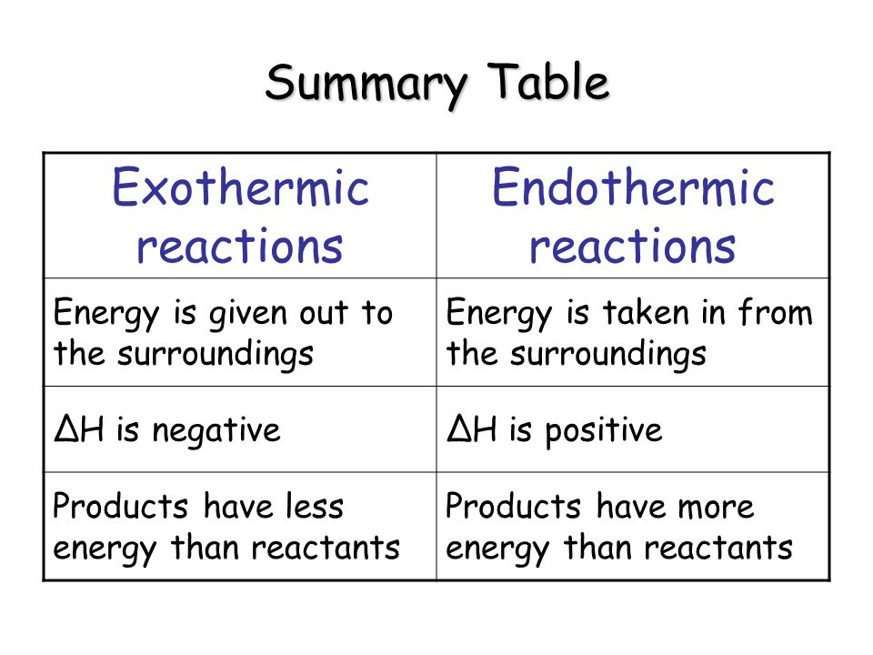 Endothermic vs. Exothermic Reactions: What's the Difference?