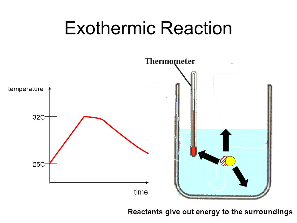 Exothermic Reaction time Reactants give out energy to the surroundings
