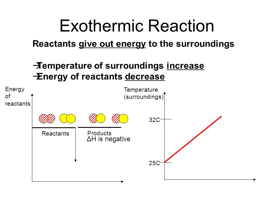 Exothermic Reaction Reactants give out energy to the surroundings