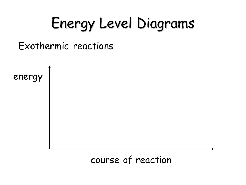 Energy Level Diagrams Exothermic reactions energy course of reaction