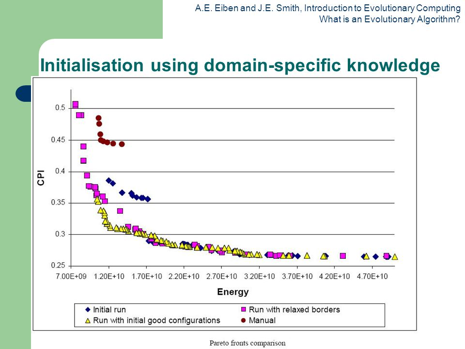 Initialisation using domain-specific knowledge