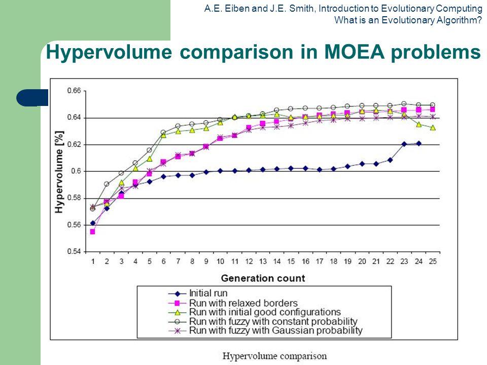 Hypervolume comparison in MOEA problems