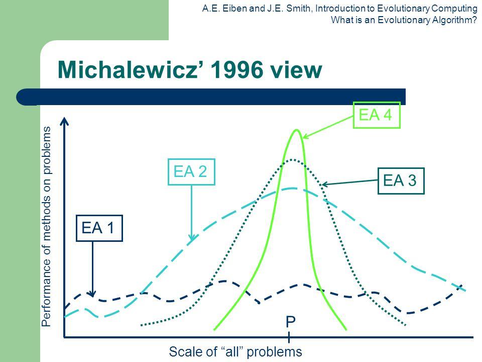 Michalewicz' 1996 view EA 4 EA 2 EA 3 EA 1 P Scale of all problems