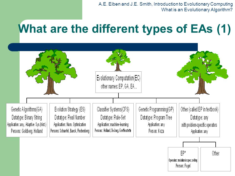 What are the different types of EAs (1)