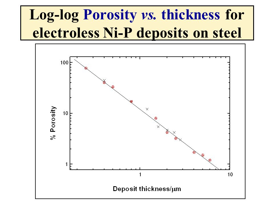 Log-log Porosity vs. thickness for electroless Ni-P deposits on steel
