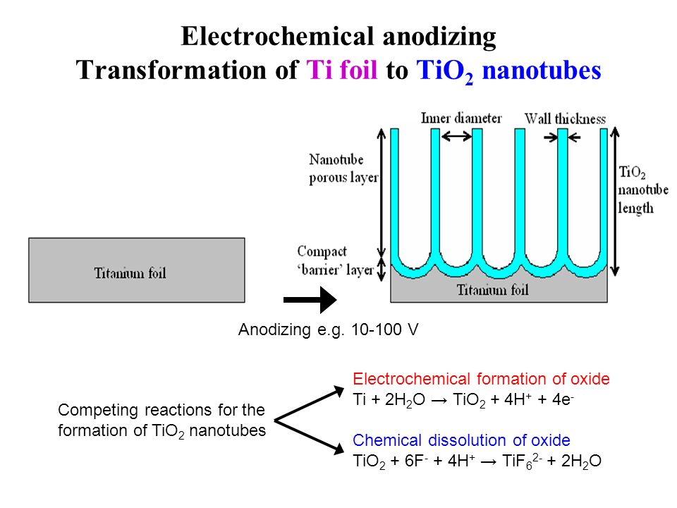 Electrochemical anodizing Transformation of Ti foil to TiO2 nanotubes