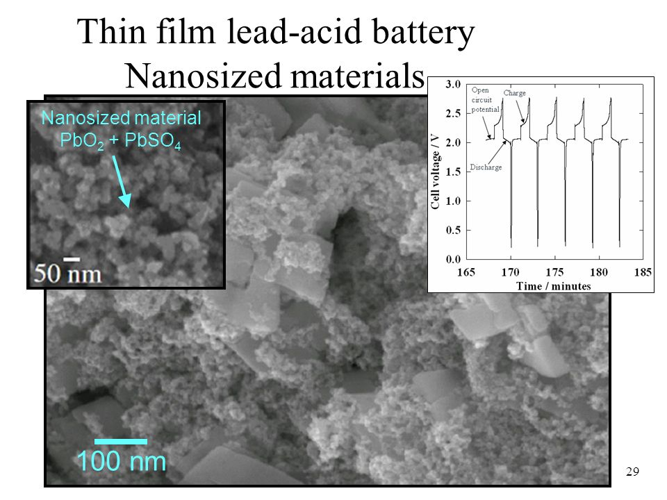 Thin film lead-acid battery Nanosized materials