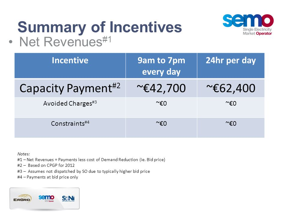 Summary of Incentives Net Revenues#1 Capacity Payment#2 ~€42,700
