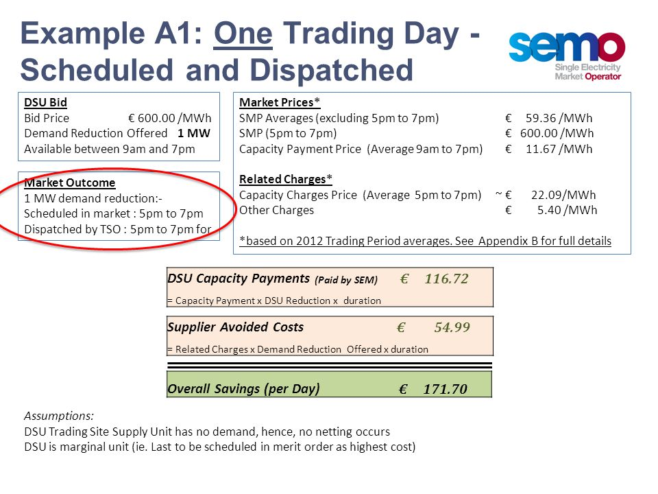 Example A1: One Trading Day - Scheduled and Dispatched