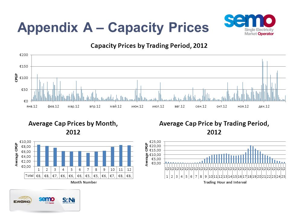 Appendix A – Capacity Prices