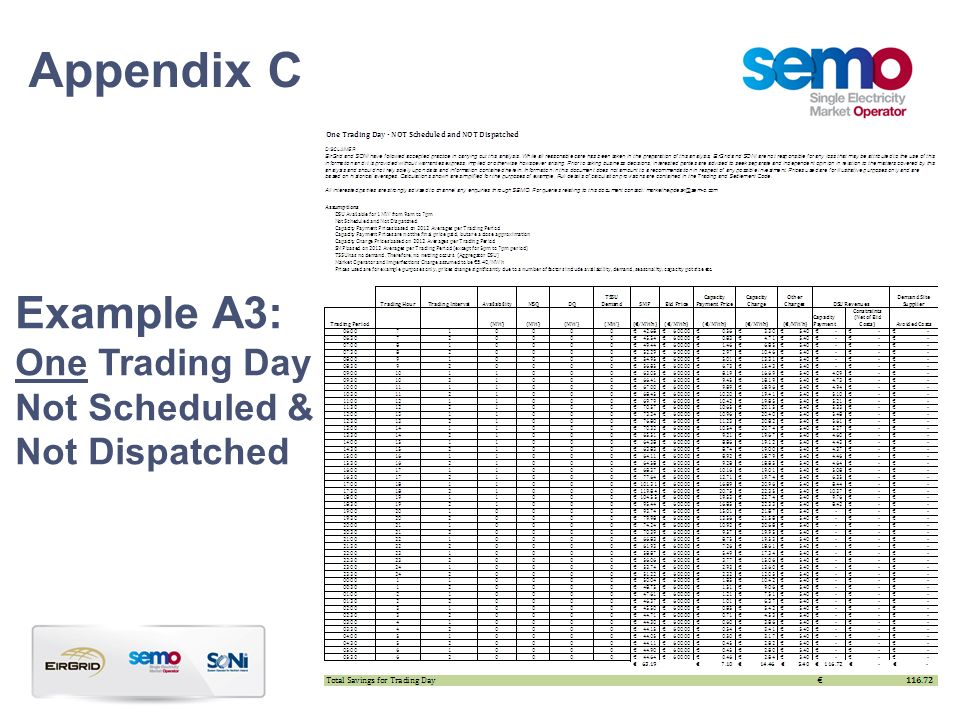 Example A3: One Trading Day Not Scheduled & Not Dispatched