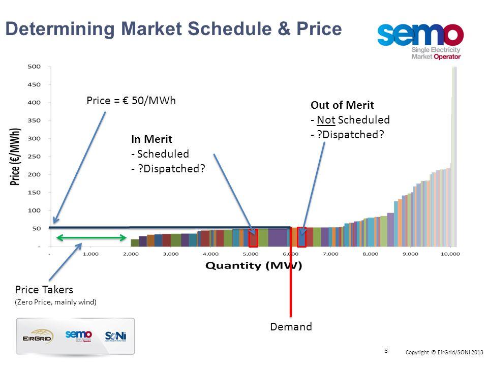 Determining Market Schedule & Price