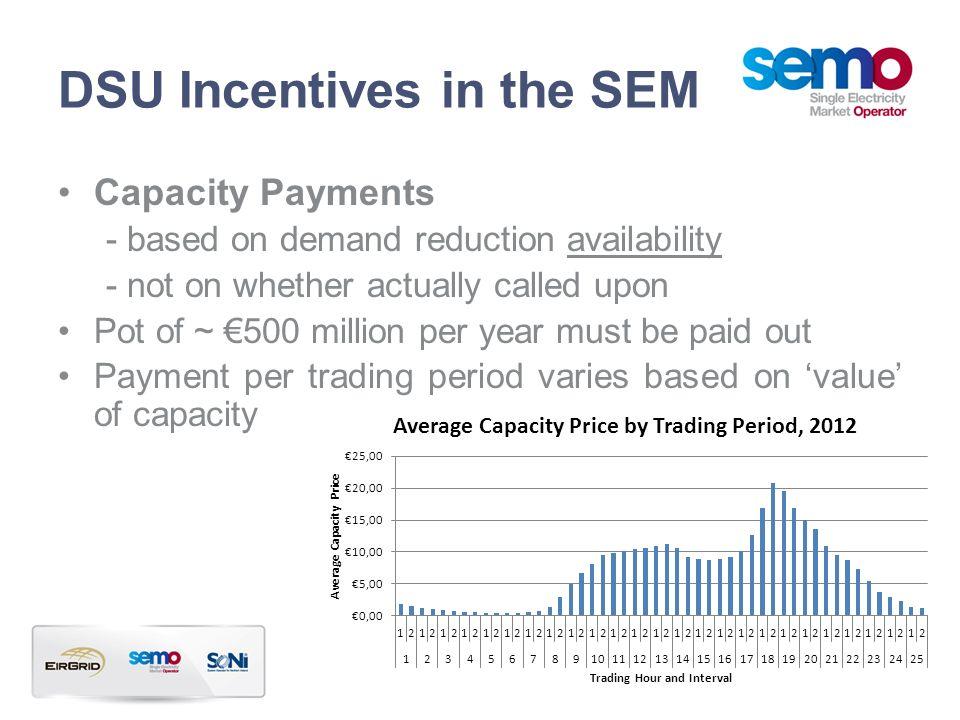 DSU Incentives in the SEM